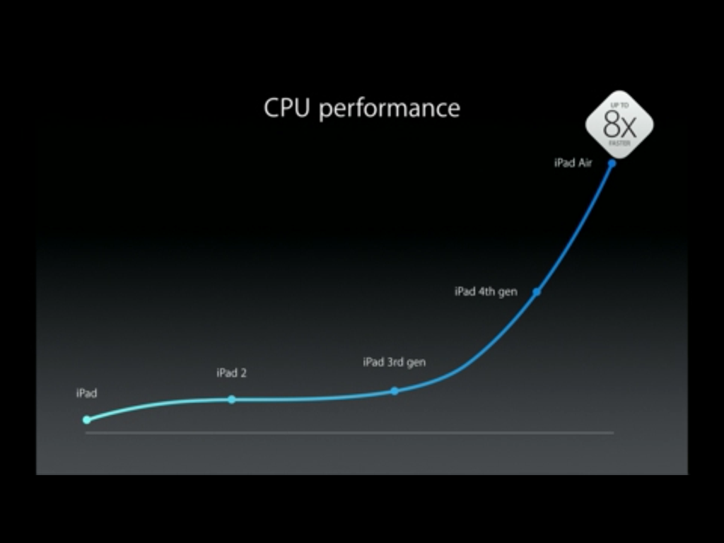 iPad Air cpu performance
